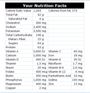 My Nutrition Facts